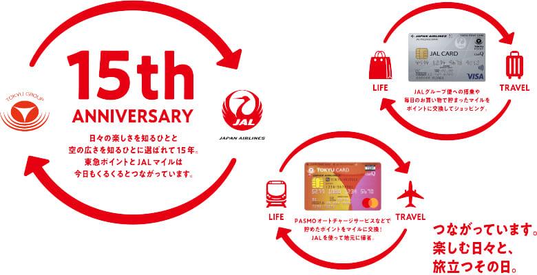 JAL&東急カード15周年キャンペーン